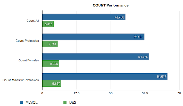 COUNT performance graph