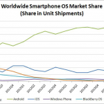 A Few Thoughts on iOS vs Android Market Share